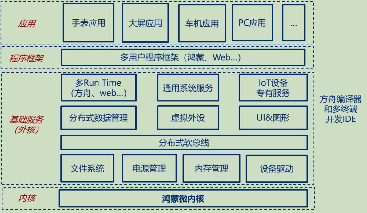 华为鸿蒙微内核、方舟编译器是鸿蒙生态的两大核心要素